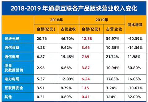 通鼎互联2019年亏损21.23亿元 光纤光缆业务降四成