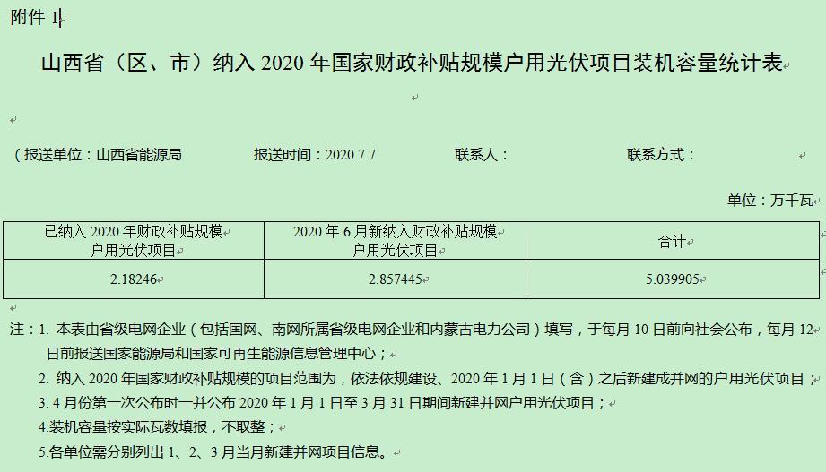 6月山西新纳入财政补贴户用光伏项目28.6MW
