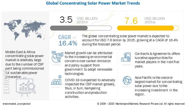2020-25年全球聚光太阳能市场年复合增16.4%