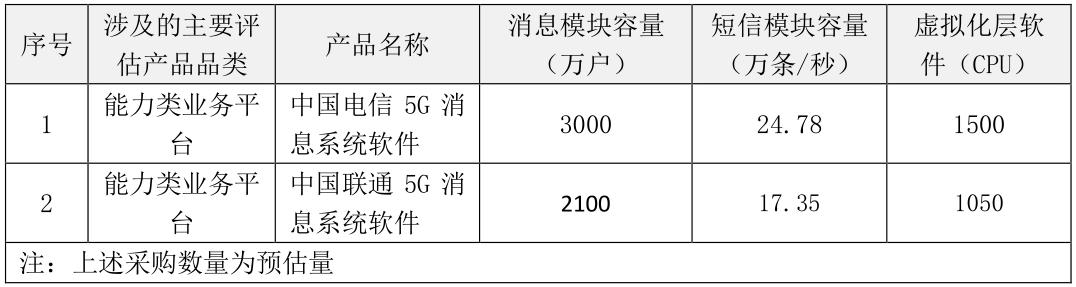中国电信和中国联通正式启动5G消息平台建设工程