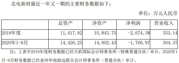 三安欧宝APP光电上半年营收35.68亿  拟3.82亿元收购北电新材