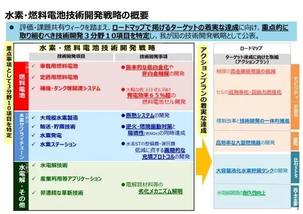 将氢能进行到底!日本制定氢/燃料电池战略技术发展战略
