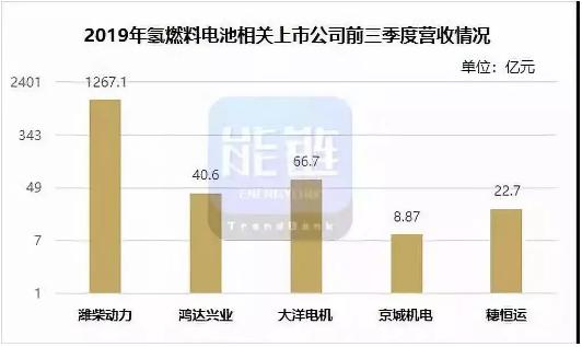 5家燃料电池板块上市公司业绩汇总 潍柴动力净利超70亿