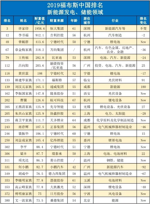 26位新能源产业链富豪进入2019福布斯中国400富豪榜