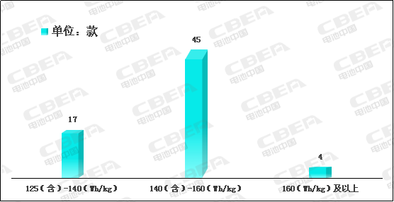 Li+研究│2020开门红:动力电池系统能量密度突破190!