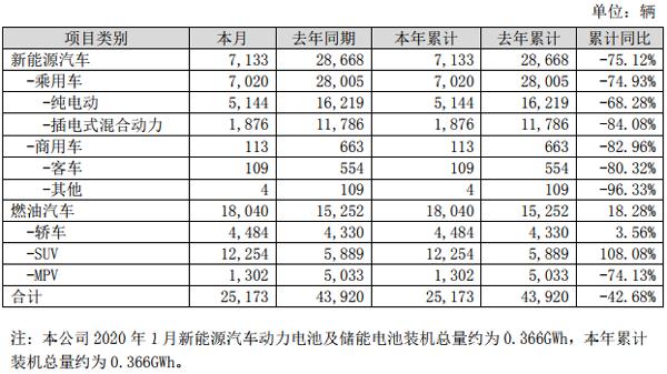 比亚迪1月份新能源汽车销量、动力电池装机量均大幅下滑