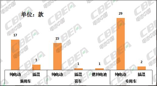 Li+研究│68款新能源车型申报329批公告 磷酸铁锂配套超2/3