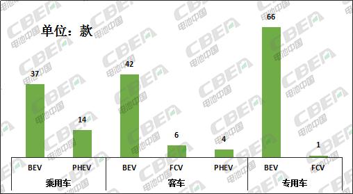 Li+研究│第2批推荐目录:宁德时代配套车型近5成 比亚迪刀片电池入选