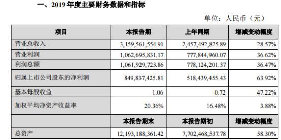 湿法隔膜规模优势发挥 恩捷股份业绩增长63.92%