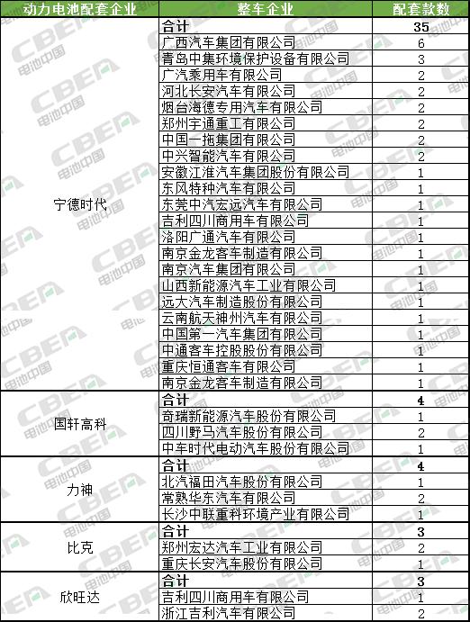 Li+研究│第3批推荐目录:新车型数大幅下降 宁德时代配套近半