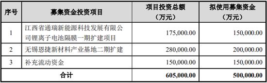 恩捷股份拟募资50亿元 扩建锂电隔膜、新材料项目