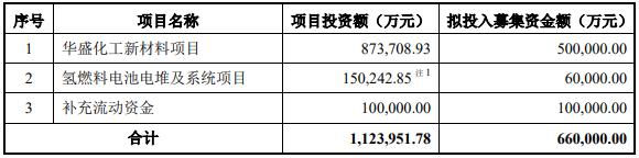 美錦能源定增募資66億元  15億將投向氫燃料電池項目