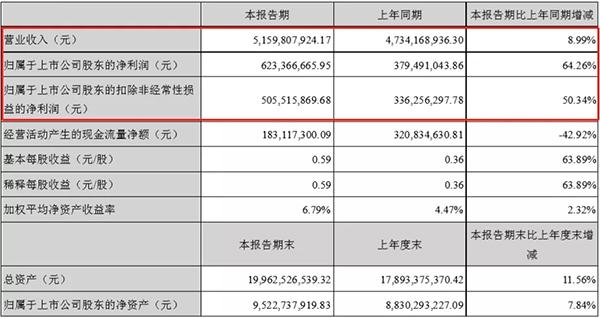 大族激光上半年净利增长64% 主要客户有宁德时代/国轩高科