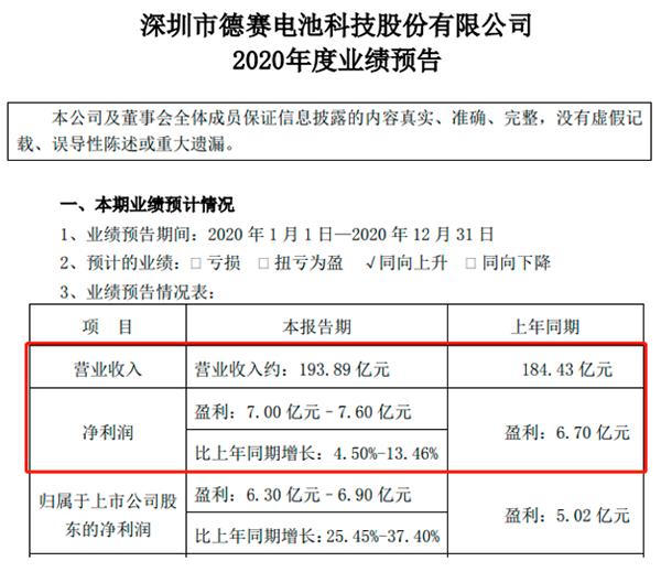 德赛电池预计净利润超6.30亿元,同比增加25.45%以上