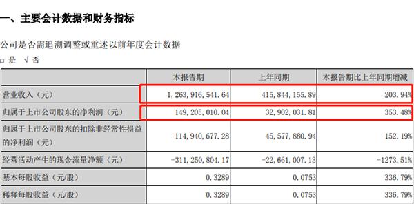 当升科技Q1净利同比增超350% 拟定增不超46.45亿元