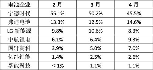 格局生变!第二阵营电池企业市占率明显攀升