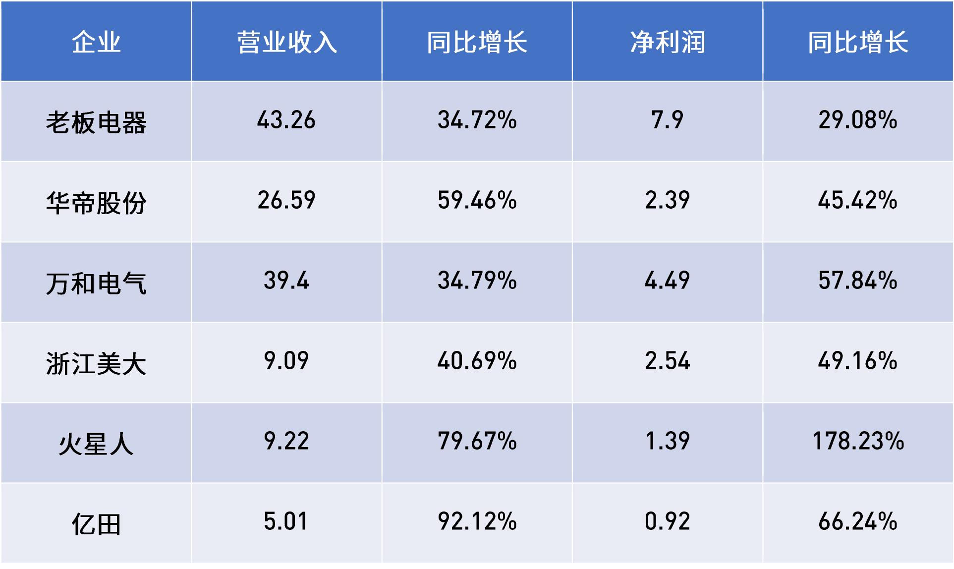 从上市企业半年报分析,大厨电市场走势三大特征-2.jpg