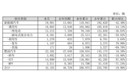 比亚迪1-9月合计销售26.90万辆车,同比下降19.90%