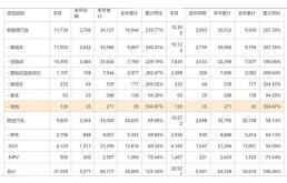 比亚迪2月新能源车交付增长269.4%至10355辆