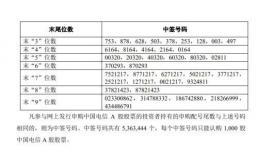 中国电信回A曝光豪华战配天团