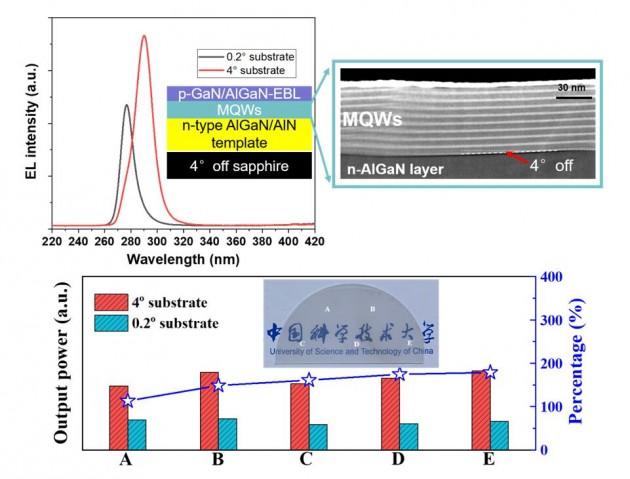 中科大孙海定课题组利用衬底斜切角调控量子阱实现三维载流子束缚,突破紫外LED性能