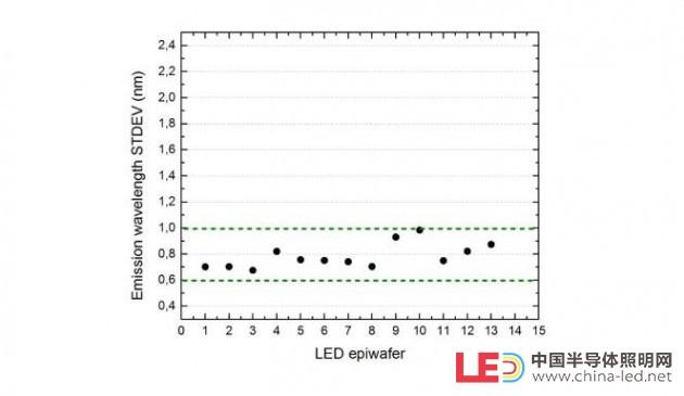 ALLOS利用200mm/300mm硅基氮化镓外延片解决晶片尺寸不匹配问题