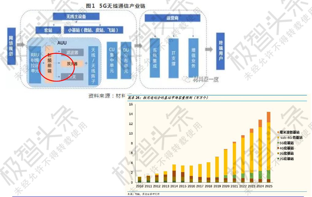 刘志宏:面向5G应用的Si基GaN微波毫米波器件技术研究进展