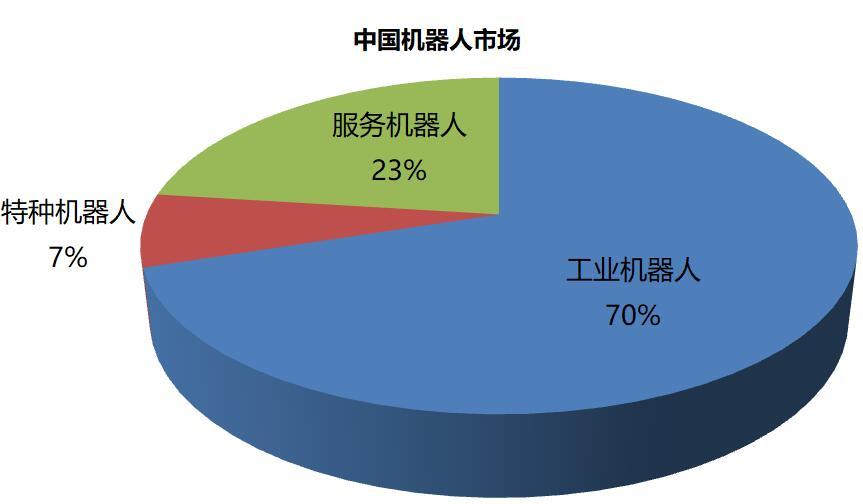 中国机器人市场.jpg