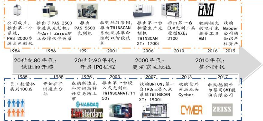 ASML公司发展历程.jpg