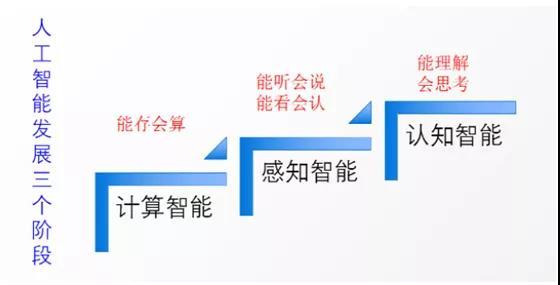 人工智能发展三个阶段.jpg