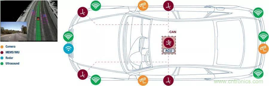 自动驾驶安全如何保障?底层传感器信号链才是关键!