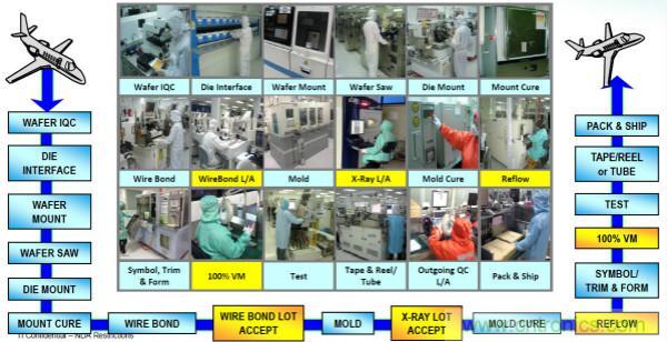 从标准、设计、生产到管理,详述工业级和汽车级器件的区别