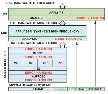 成功实现高性能数字无线电