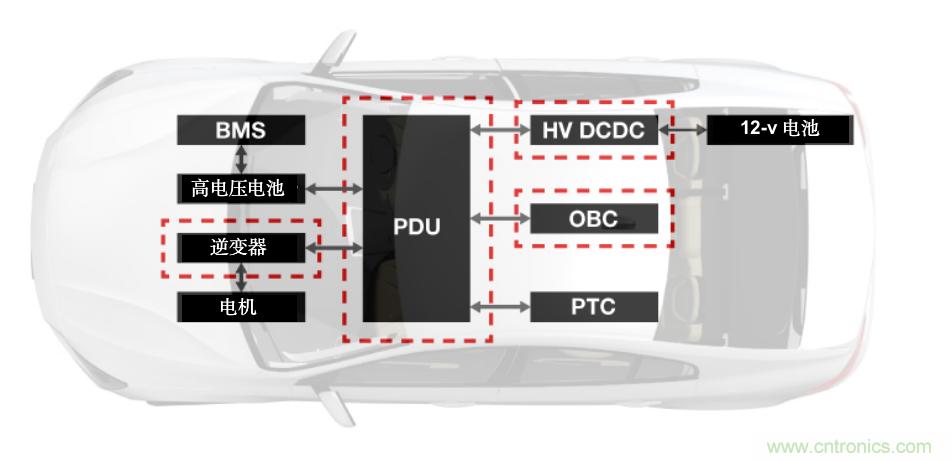 TI新能源汽车多合一动力总成系统解决方案,助您快速实现轻量、高效、降本