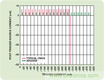 利用防闩锁型ADG5408 8:1多路复用器实现鲁棒的电池监控解决方案