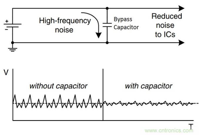 电路中的旁路电容的原理及其应用技巧