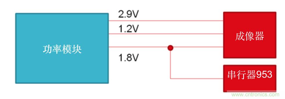 如何选择汽车摄像头模块的电源