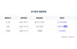 「迪飞医学」完成数千万元A+轮融资