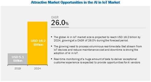 AIoT下平台对垒,企业市场会是传统家电厂商的突破口