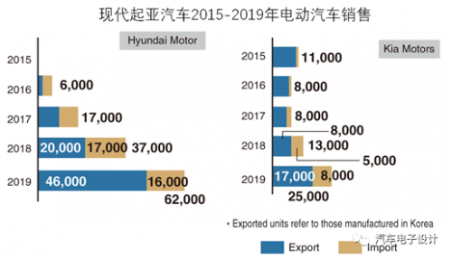 热文:现代起亚的2019年电动汽车销量和2020年展望