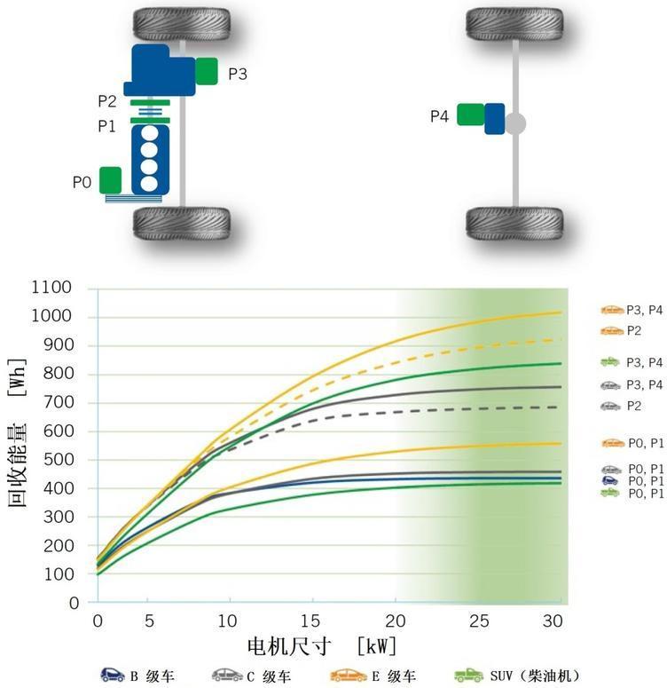 AVL开发市内零排放48V插电式混合