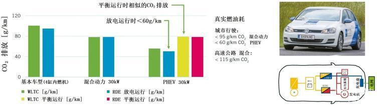 图2 AVL演示车辆的CO2排放和架构(PHEV=插电式混合动力)