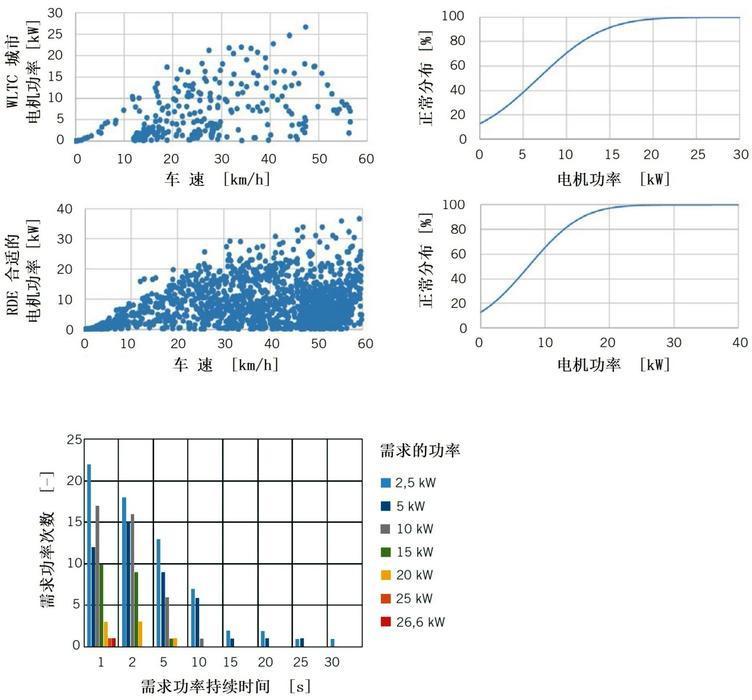 图3 WLTC城市部分和真实城市行驶以及WLTC需求的功率的比较