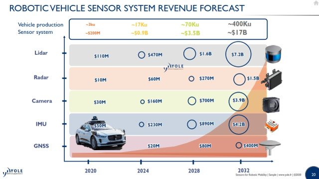 Robotic vehicle sensor system revenue forecast