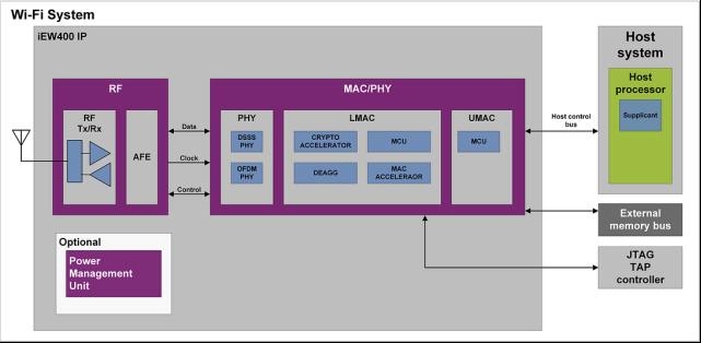 Imagination Technologies iEW400-FullMAC