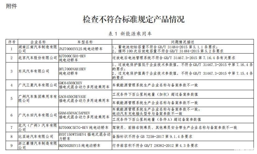 工信部发布新能源汽车监督检查结果 27个车型存在问题