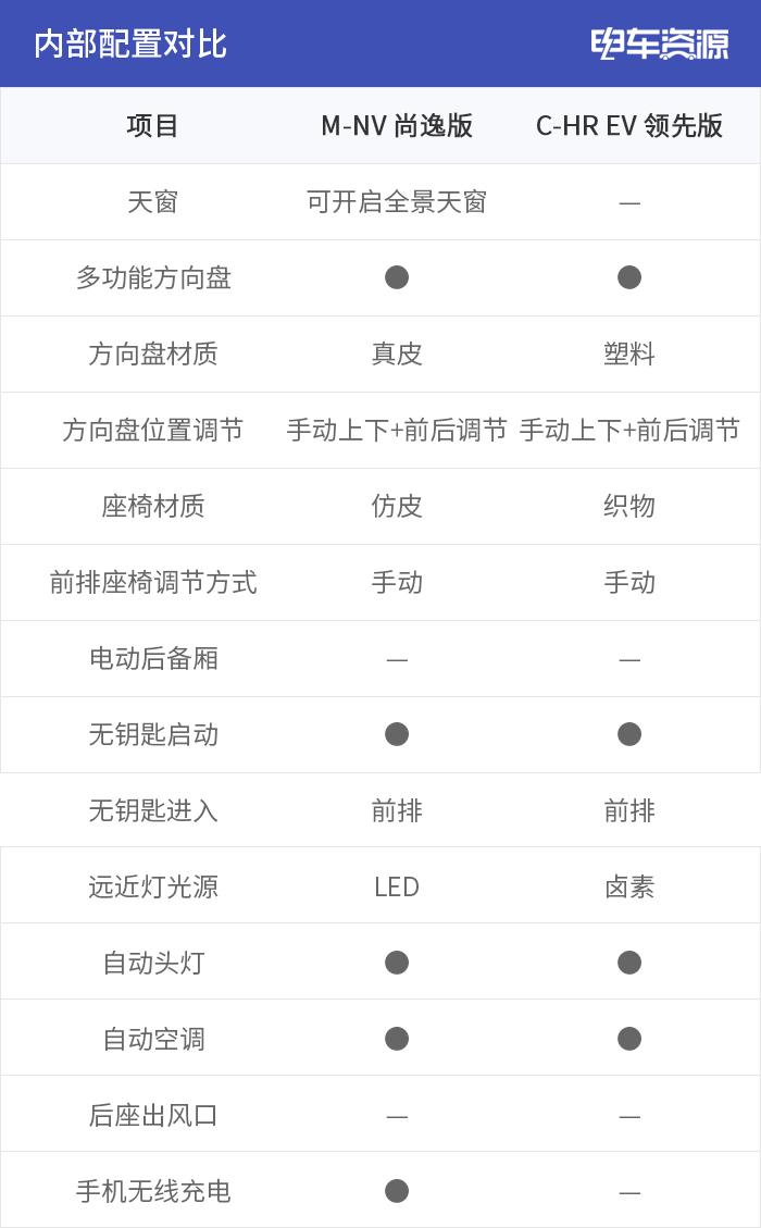东风本田M-NV和广汽丰田C-HR EV相对比