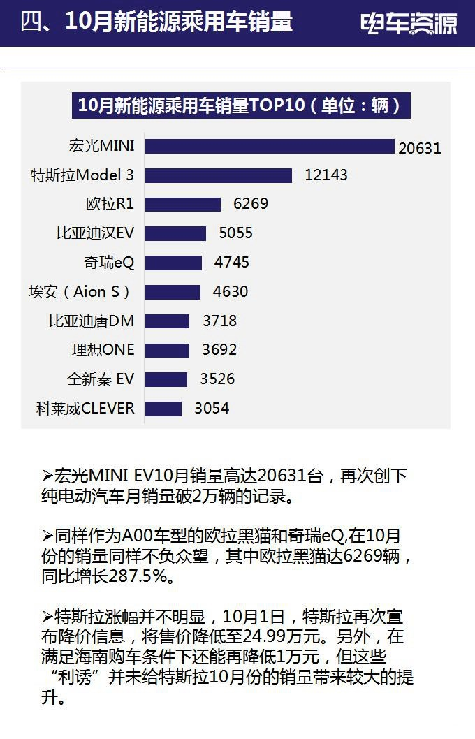 宏光MINI销量超特斯拉Model3近7成   带火这4家供应商