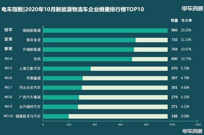 电车指数 10月新能源物流车企业销量排行榜