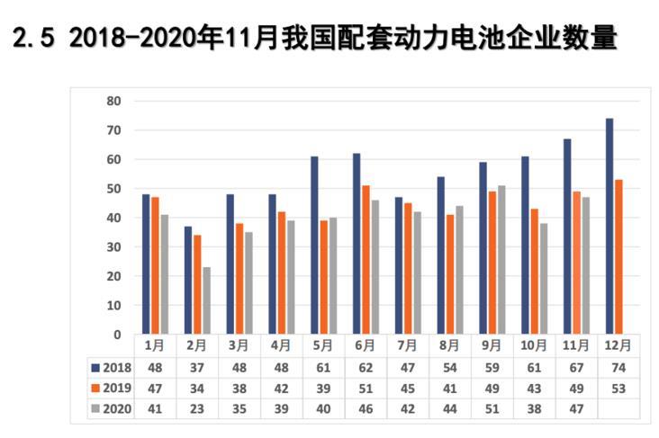 11月动力电池装车量10.6GWh,同比上升68.8%